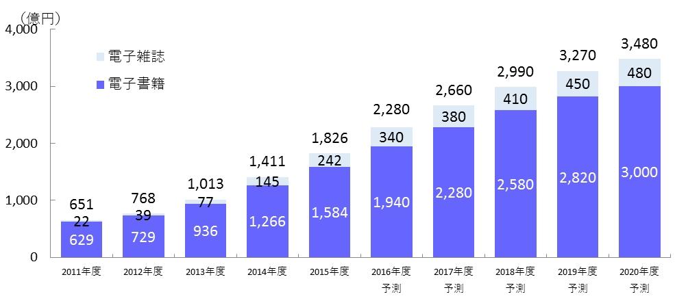 国内電子書籍・電子雑誌市場規模の推移・予測