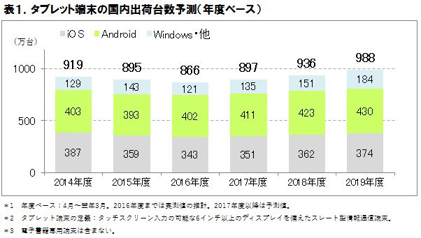 タブレット端末の国内出荷台数予測(年度ベース)